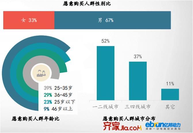 风口下的智能家居:用户接受度上升,年龄趋于年轻化
